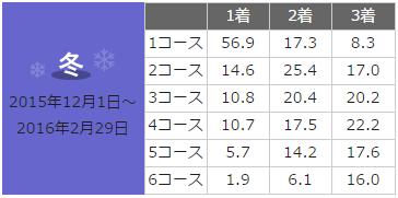 amagasaki-data2