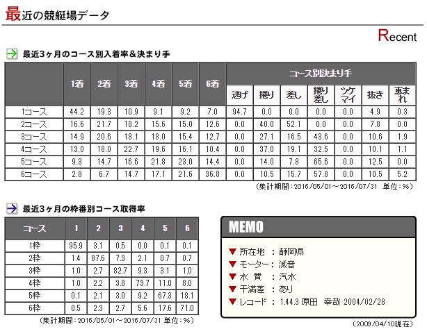 boat-race-hamanako-data1