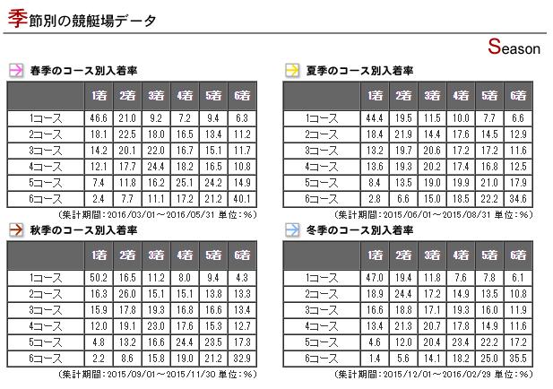 boat-race-hamanako-data2