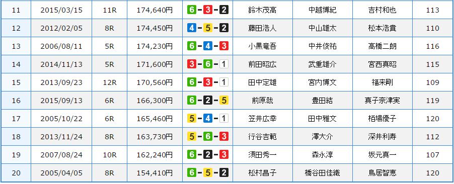 edogawa 11-20high