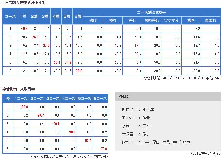 edogawa data1