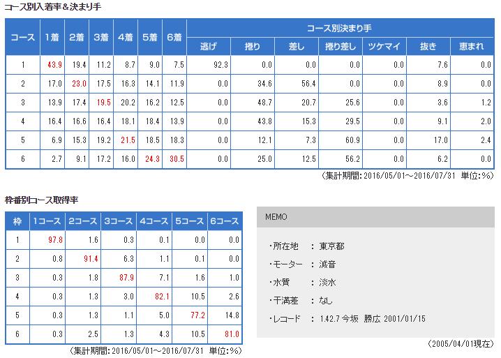 tamagawa-data4