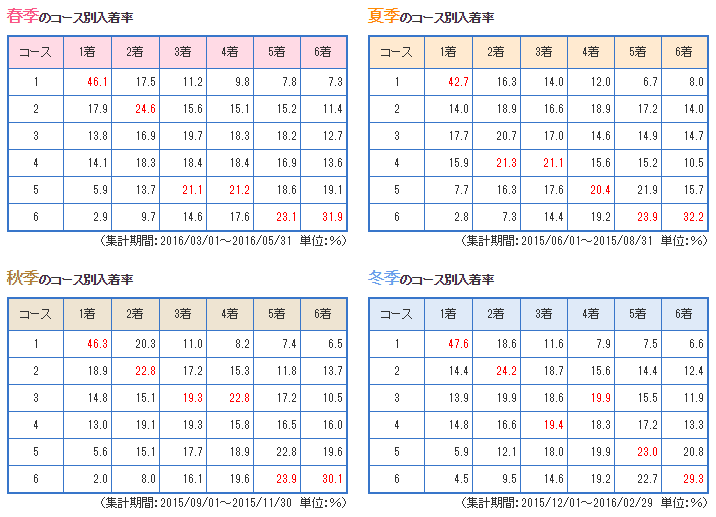 tamagawa-data5