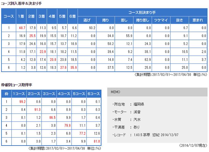 福岡競艇コース別勝率