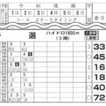 競艇(ボートレース)初心者講座 予想をする上でのチェックポイント