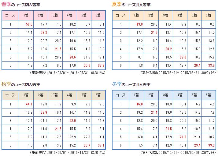 kiryu data2