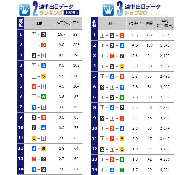 biwako-data1