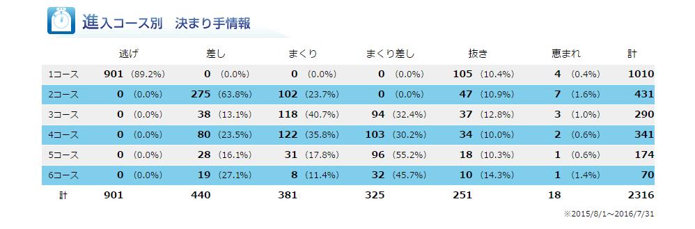 biwako-data3