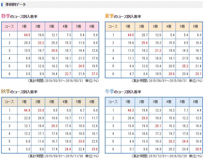江戸川競艇場 特徴