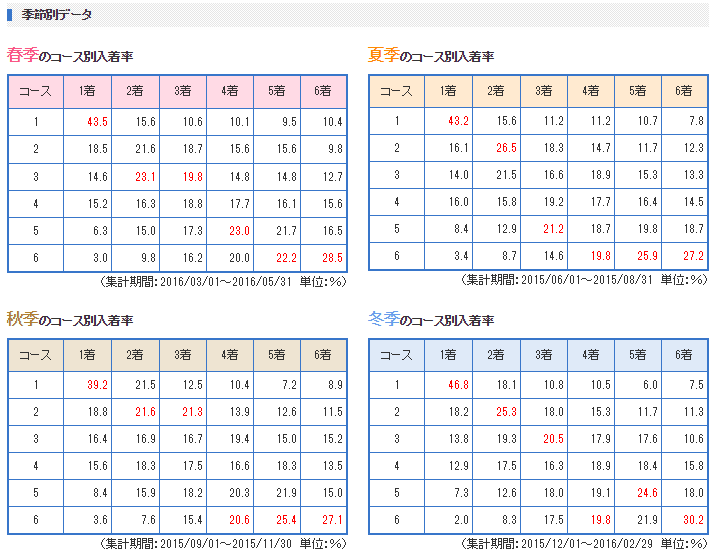 戸田競艇場 特徴