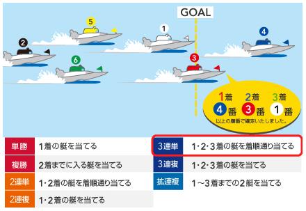 競艇 3連単