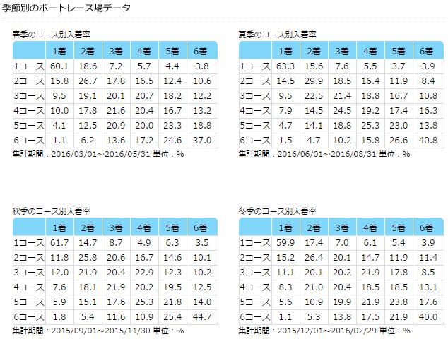 徳山競艇場 データ