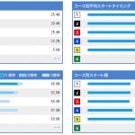 服部幸男選手(3422・静岡)のデータおよび特徴